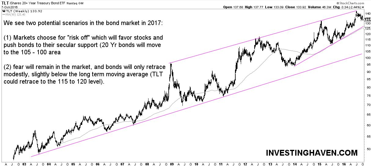 bond market outlook 2017