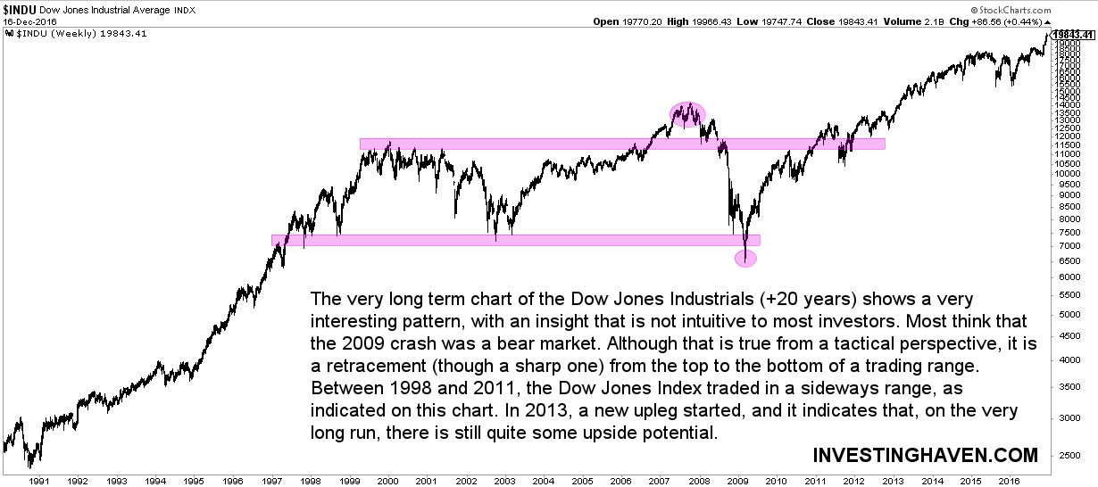 Dow Jones long term chart 20 years