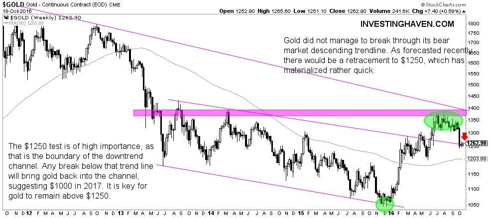 gold_price_1250_bullish_bearish