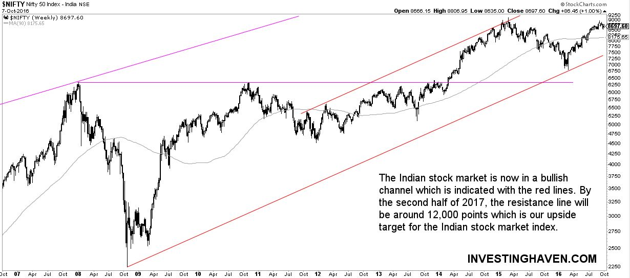 indian_stock_market_2017