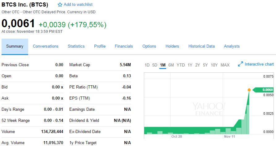 bitcoin shop stock price