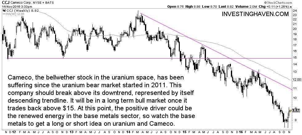 Uranium miner Cameco