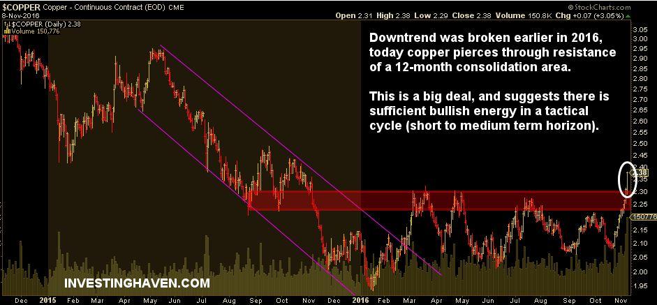 copper_price_breakout_november_2016