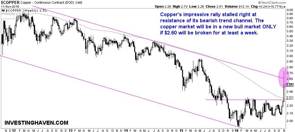 copper_price_bull_market_2017