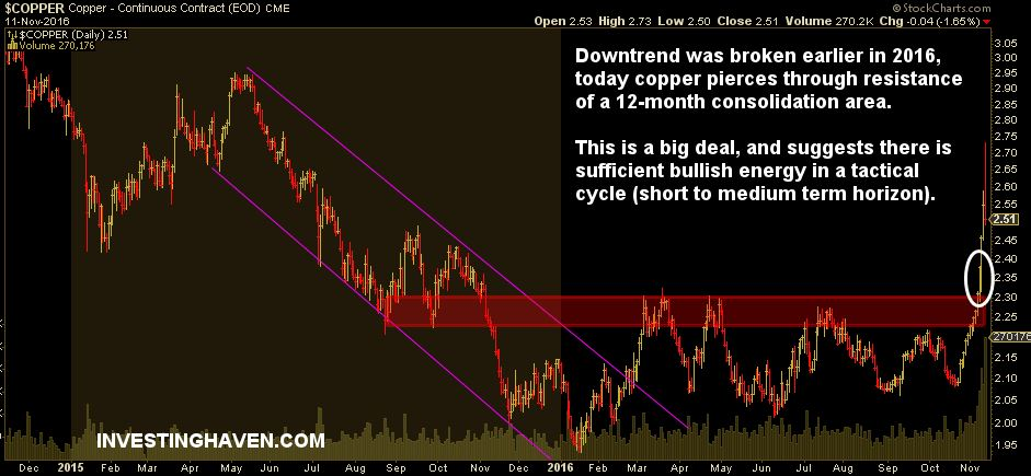 copper_price_forecast_for_2016