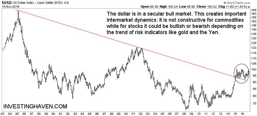 dollar_secular_bull_market_2016