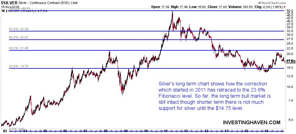 fibonacci silver chart