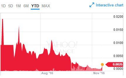 bitcoin stock global arena holding