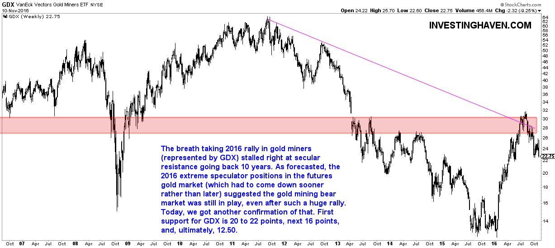 gold miners crash bear market 2016