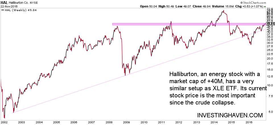 energy stock halliburton