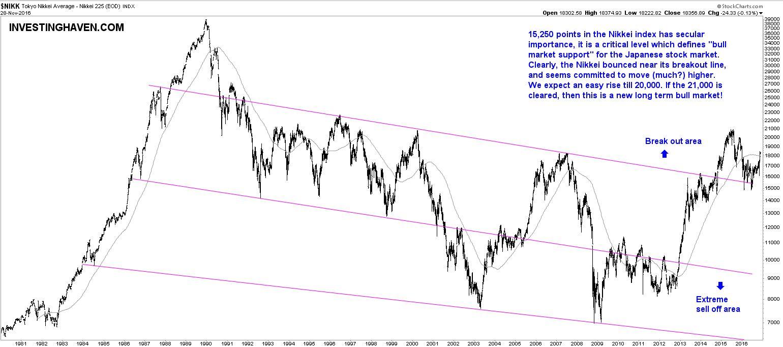 Nikkei 225 Chart - 1 Jahr