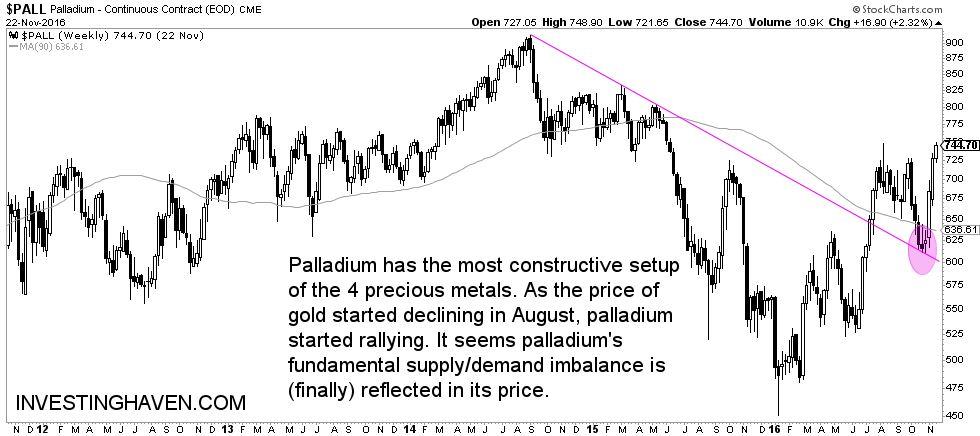 palladium_shine_in_2017