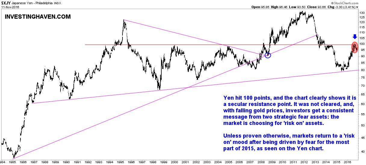 yen 30 year chart