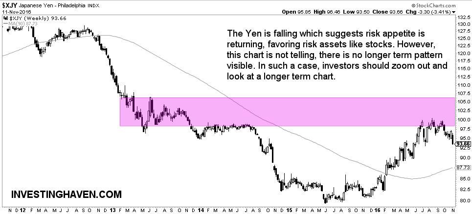yen 5 year chart
