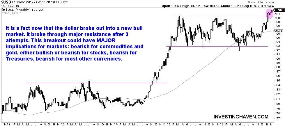 US Dollar Bull Market
