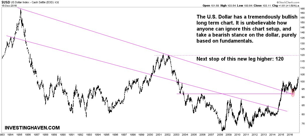 US Dollar Long Term Chart