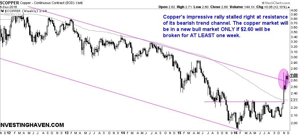 copper market - breakout or breakdown