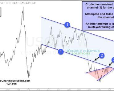 future price of oil