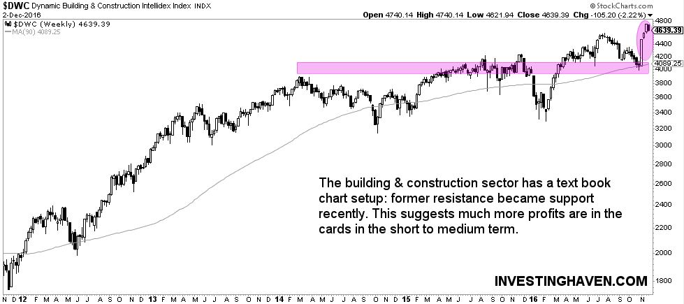 featured stock market sectors in 2017: building & construction