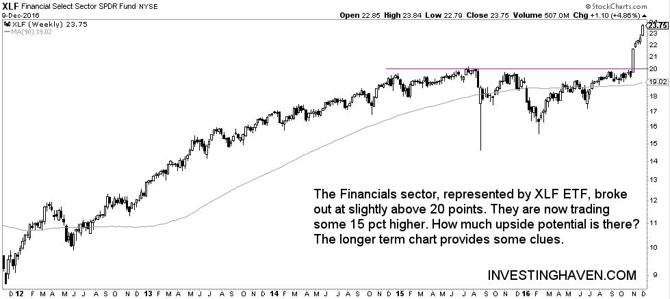 financial stocks buy