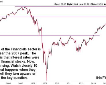 financials long term chart