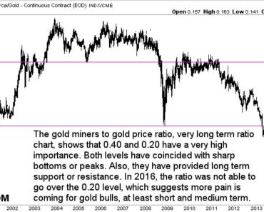 gold chart gold miners vs gold price ratio