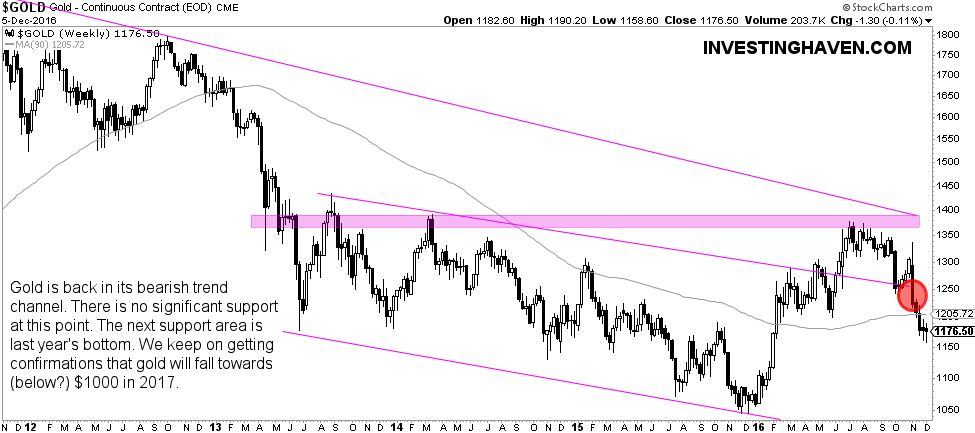 Is This A Gold Price Bottom Or Moving Towards 1000