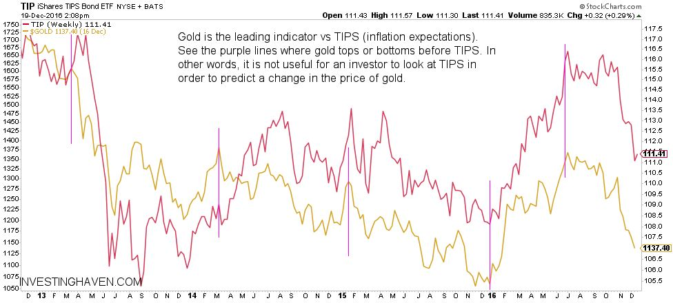 gold price vs TIPS - leading indicator