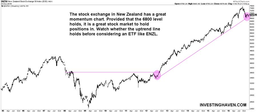 [:en]new zealand stock market[:nl]nieuw zeeland aandelenmarkt[:]