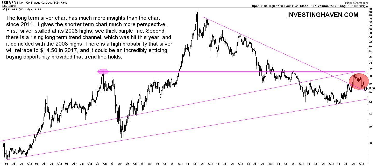 silver_long_term_chart