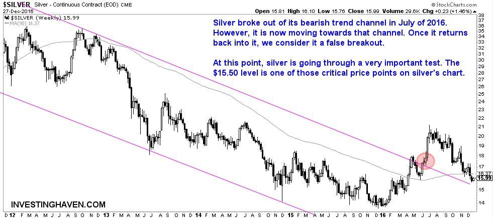 [:en]silver price chart[:nl]zilver prijs grafiek[:]