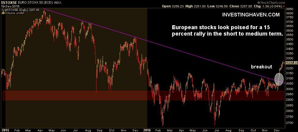 Europe Stock Market