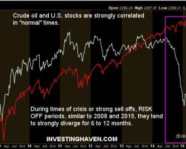 stock market correlation to oil prices