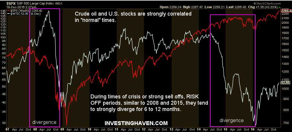 How Strong Is The Stock Market Correlation To Oil Prices? | Investing Haven