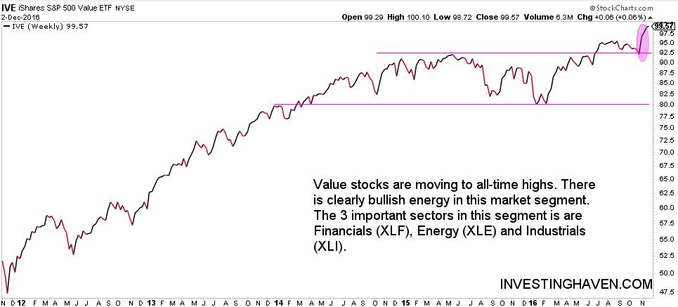 market sector rotation - value stocks leading