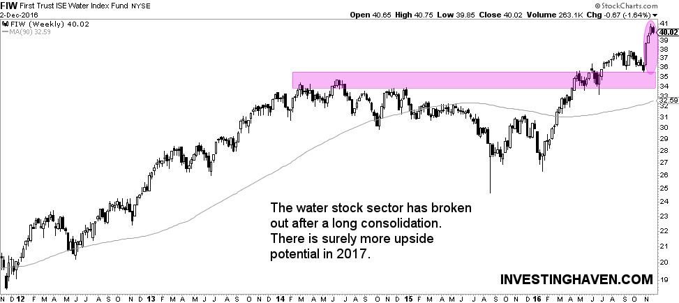 featured stock market sectors in 2017: water