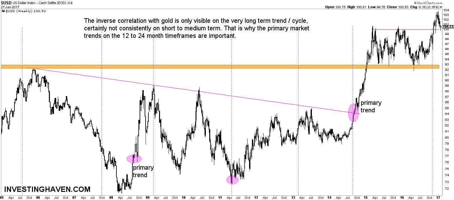 gold vs dollar correlation