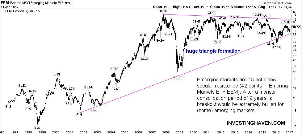 emerging markets 20 year chart