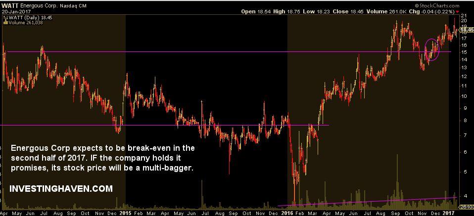 energous corp stock price