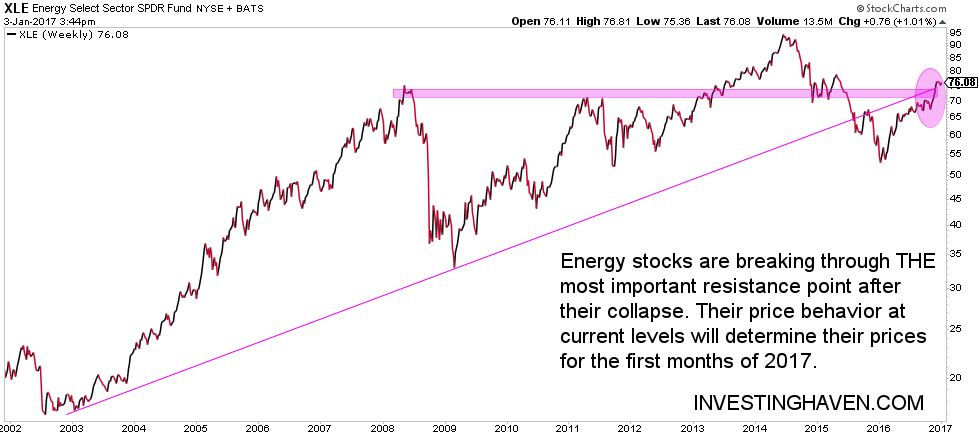 energy stocks 2017