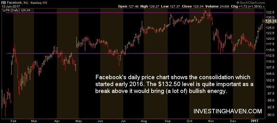 facebook stock price daily