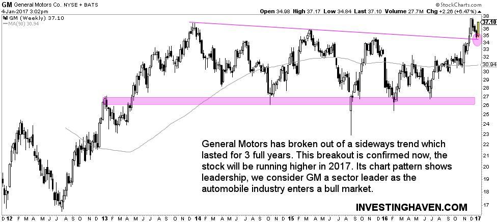 general motors GM stock price
