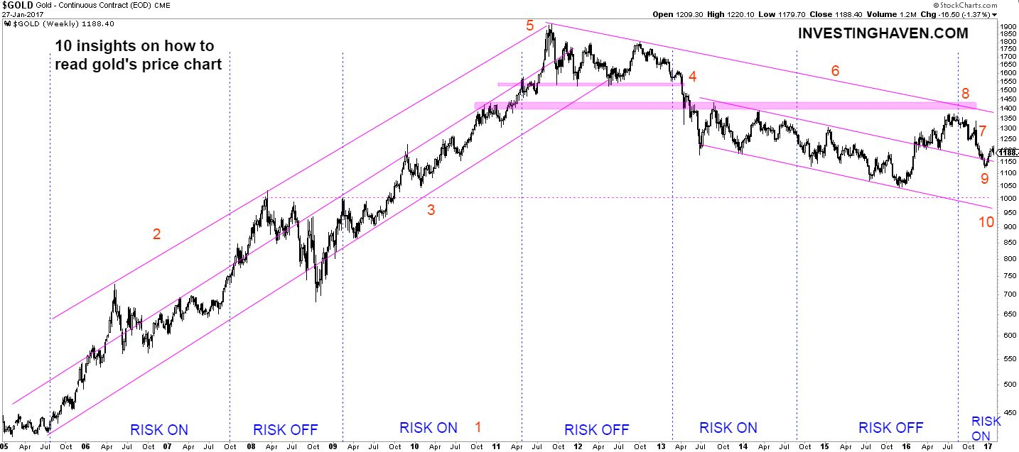 10 insights from gold price chart