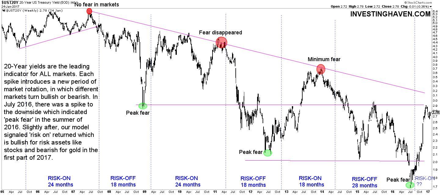 risk on markets