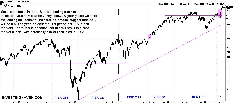 risk on stock markets
