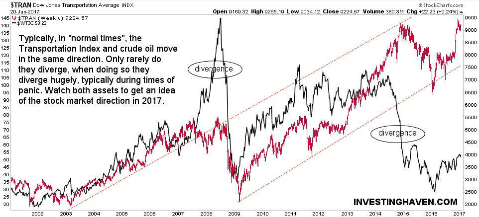 stock market vs transporation vs crude oil market trend 2017