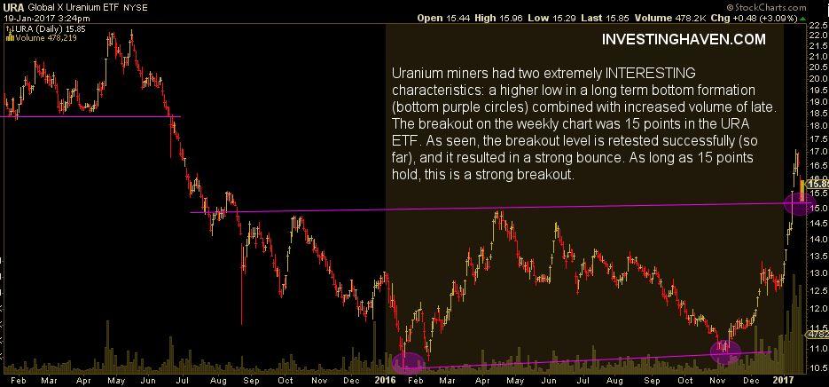 uranium miners breakout