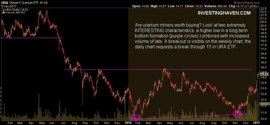 uranium miners daily chart