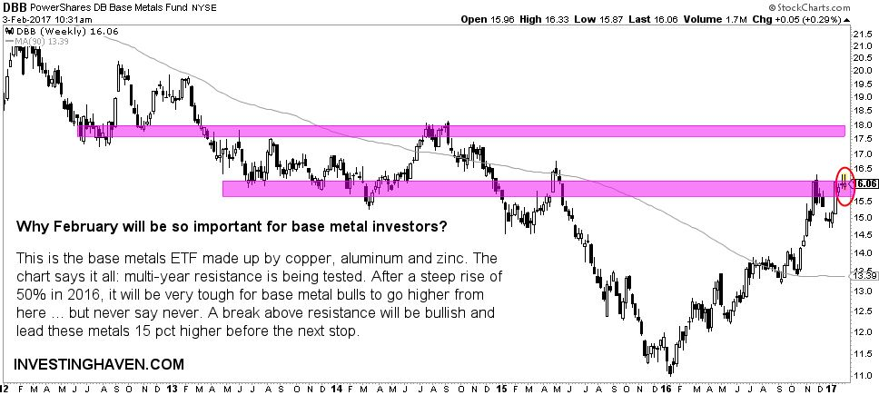 base metals - inflection point