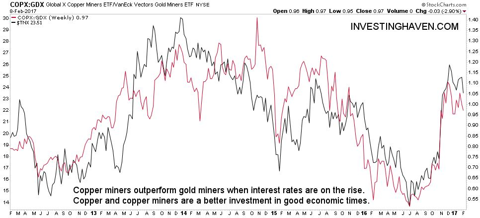 copper miners to gold miners ratio